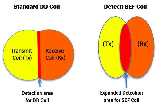 Standard DD Versus Detech SEF Butterfly Coil Detection Area